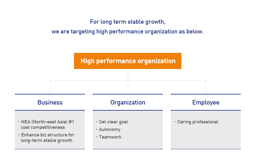 For long term stable growth, we are targeting high performance organization as below.